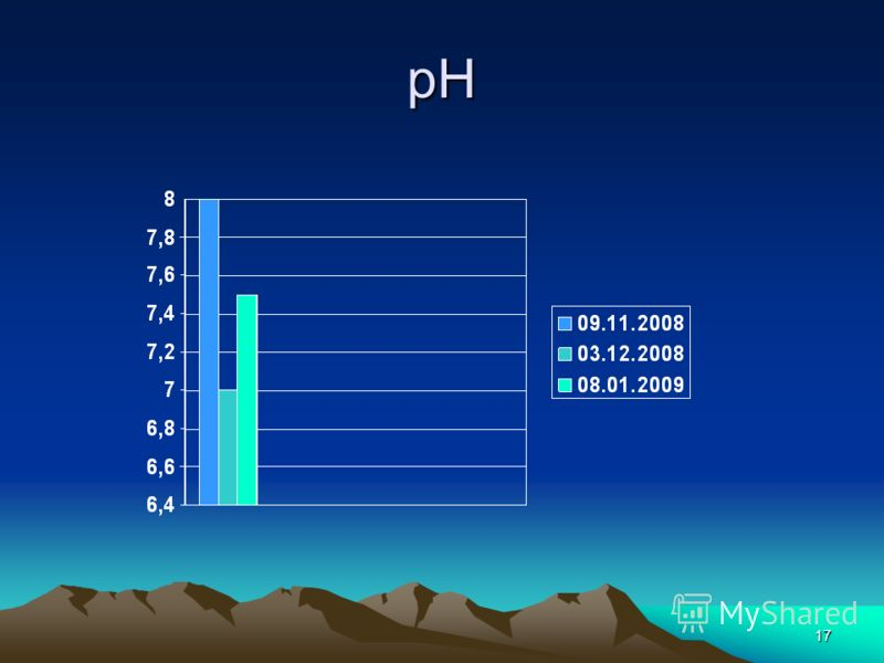 17 pH