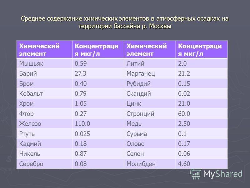 Среднее содержание химических элементов в атмосферных осадках на территории бассейна р. Москвы Химический элемент Концентраци я мкг/л Химический элемент Концентраци я мкг/л Мышьяк0.59Литий2.0 Барий27.3Марганец21.2 Бром0.40Рубидий0.15 Кобальт0.79Сканд
