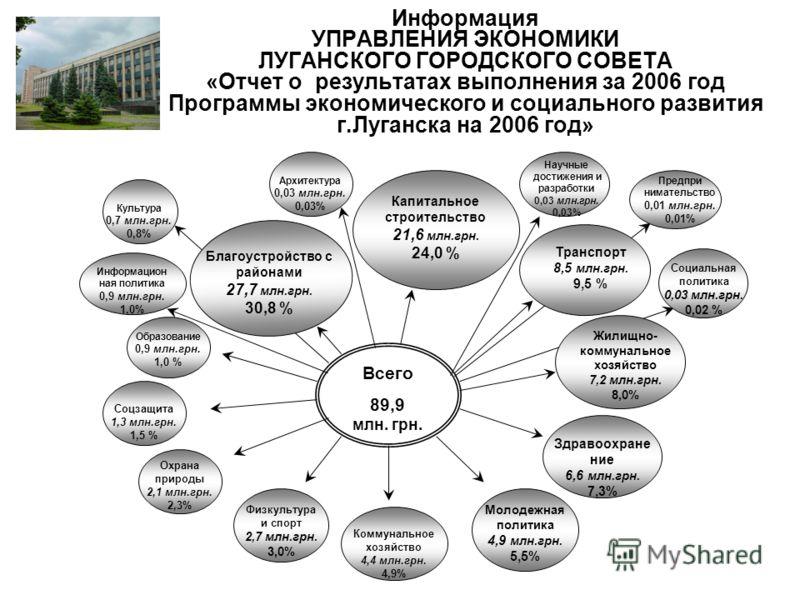 Информация УПРАВЛЕНИЯ ЭКОНОМИКИ ЛУГАНСКОГО ГОРОДСКОГО СОВЕТА «Отчет о результатах выполнения за 2006 год Программы экономического и социального развития г.Луганска на 2006 год» Благоустройство с районами 27,7 млн.грн. 30,8 % Соцзащита 1,3 млн.грн. 1,