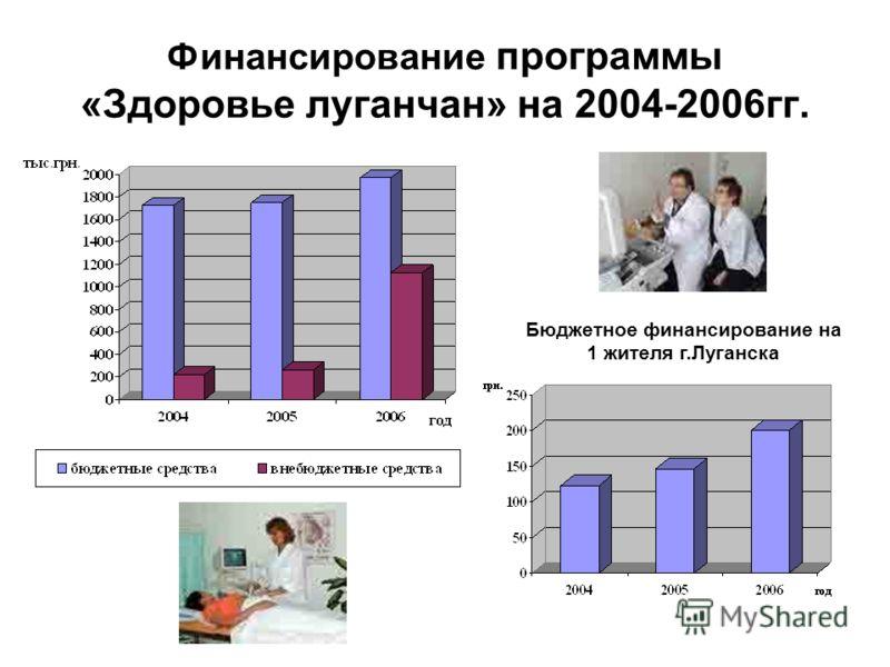Финансирование программы «Здоровье луганчан» на 2004-2006гг. Бюджетное финансирование на 1 жителя г.Луганска