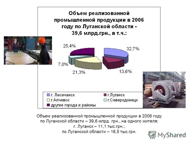 Объем реализованной промышленной продукции в 2006 году по Луганской области – 39,6 млрд. грн., на одного жителя: г. Луганск – 11,1 тыс.грн.; по Луганской области – 16,5 тыс.грн.