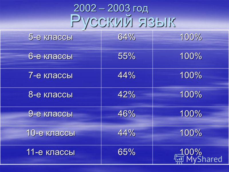 2002 – 2003 год Русский язык 5-е классы 64%100% 6-е классы 55%100% 7-е классы 44%100% 8-е классы 42%100% 9-е классы 46%100% 10-е классы 44%100% 11-е классы 65%100%