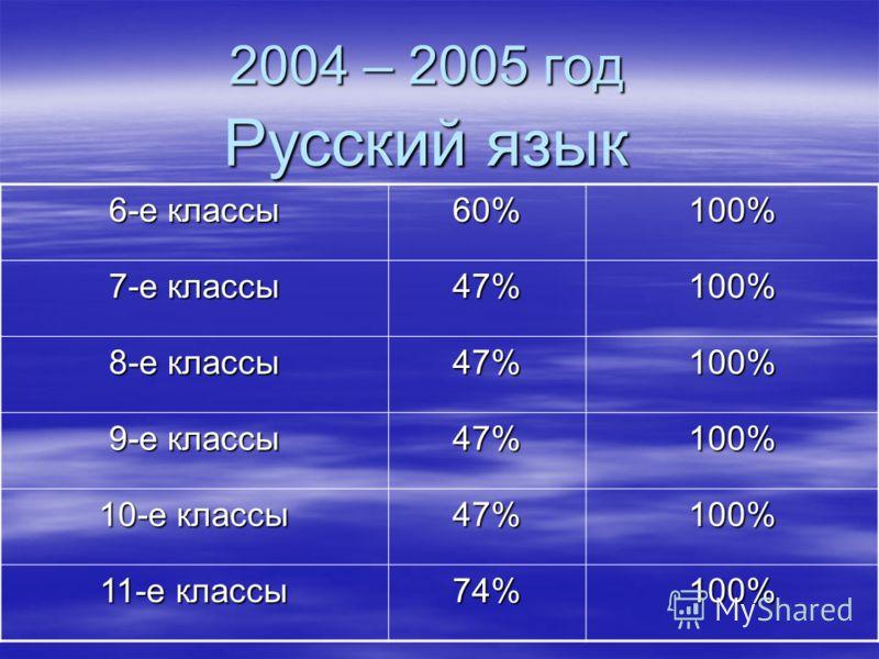 2004 – 2005 год Русский язык 6-е классы 60%100% 7-е классы 47%100% 8-е классы 47%100% 9-е классы 47%100% 10-е классы 47%100% 11-е классы 74%100%
