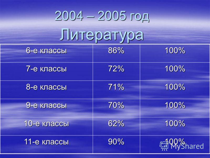 2004 – 2005 год Литература 6-е классы 86%100% 7-е классы 72%100% 8-е классы 71%100% 9-е классы 70%100% 10-е классы 62%100% 11-е классы 90%100%