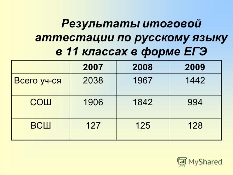 Результаты итоговой аттестации по русскому языку в 11 классах в форме ЕГЭ 200720082009 Всего уч-ся203819671442 СОШ19061842994 ВСШ127125128