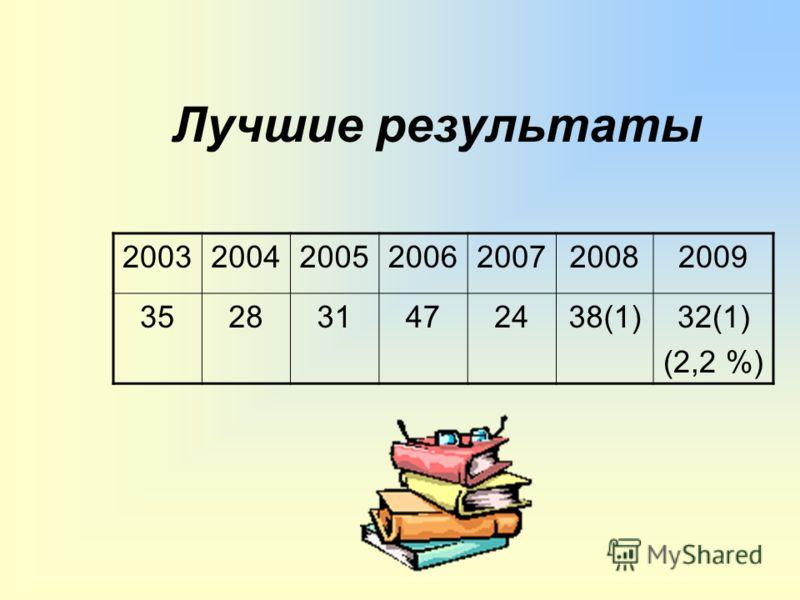 Лучшие результаты 2003200420052006200720082009 352831472438(1)32(1) (2,2 %)