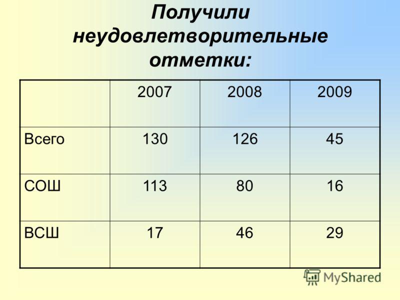 Получили неудовлетворительные отметки: 200720082009 Всего13012645 СОШ1138016 ВСШ174629