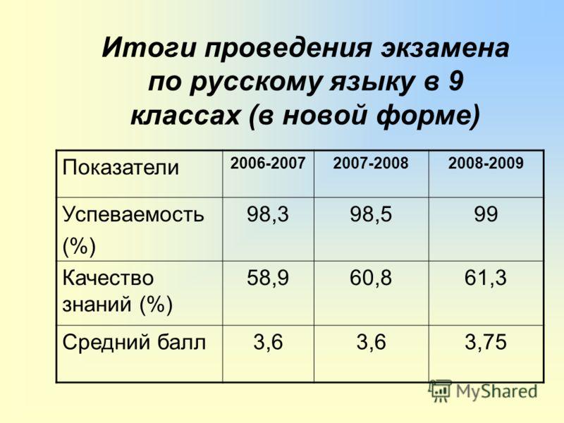 Итоги проведения экзамена по русскому языку в 9 классах (в новой форме) Показатели 2006-20072007-20082008-2009 Успеваемость (%) 98,398,599 Качество знаний (%) 58,960,861,3 Средний балл3,6 3,75