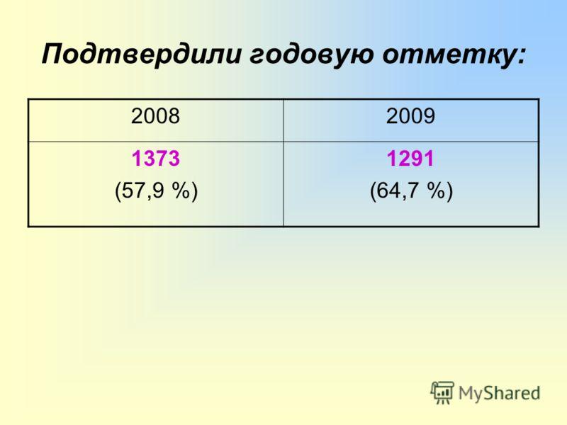 Подтвердили годовую отметку: 20082009 1373 (57,9 %) 1291 (64,7 %)