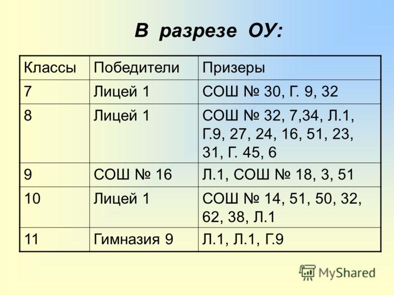 В разрезе ОУ: КлассыПобедителиПризеры 7Лицей 1СОШ 30, Г. 9, 32 8Лицей 1СОШ 32, 7,34, Л.1, Г.9, 27, 24, 16, 51, 23, 31, Г. 45, 6 9СОШ 16Л.1, СОШ 18, 3, 51 10Лицей 1СОШ 14, 51, 50, 32, 62, 38, Л.1 11Гимназия 9Л.1, Л.1, Г.9