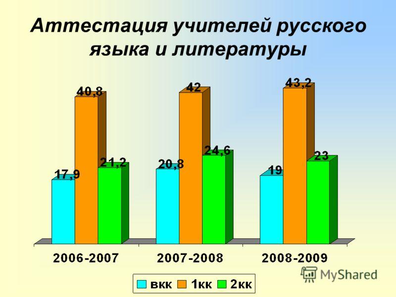 Аттестация учителей русского языка и литературы
