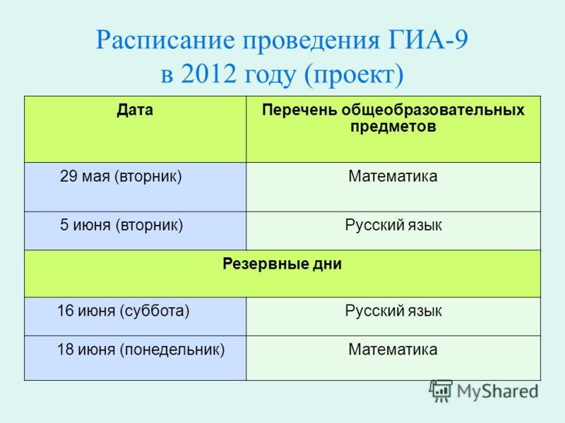 Расписание проведения ГИА-9 в 2012 году (проект) ДатаПеречень общеобразовательных предметов 29 мая (вторник)Математика 5 июня (вторник)Русский язык Резервные дни 16 июня (суббота)Русский язык 18 июня (понедельник)Математика