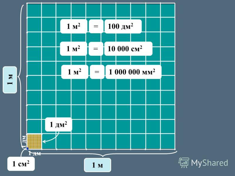 1 дм 1 м 1 дм 2 1 м 2 100 дм 2 = 1 cм 2 1 м 2 10 000 см 2 = 1 м 2 1 000 000 мм 2 =