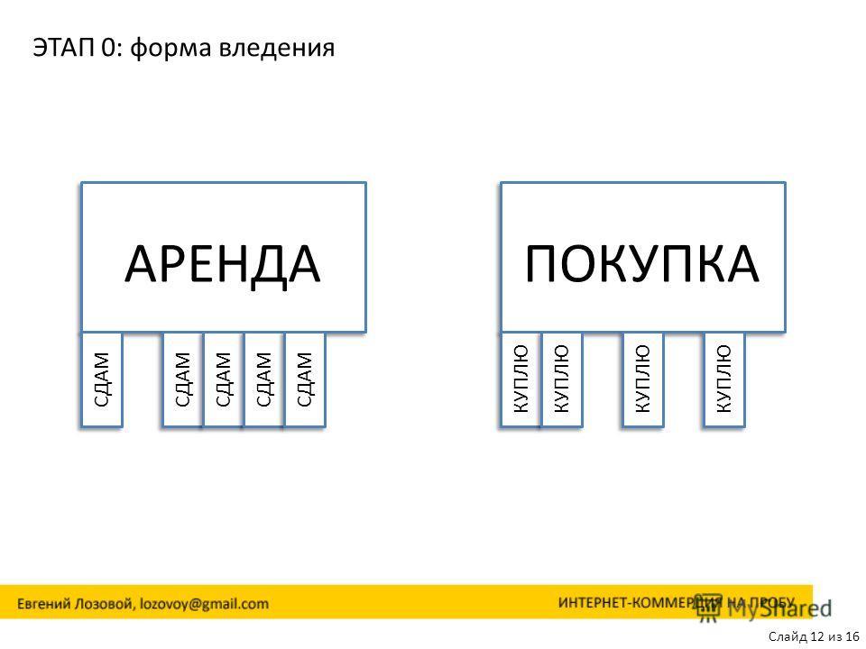 Слайд 12 из 16 ЭТАП 0: форма владения АРЕНДА СДАМ ПОКУПКА КУПЛЮ