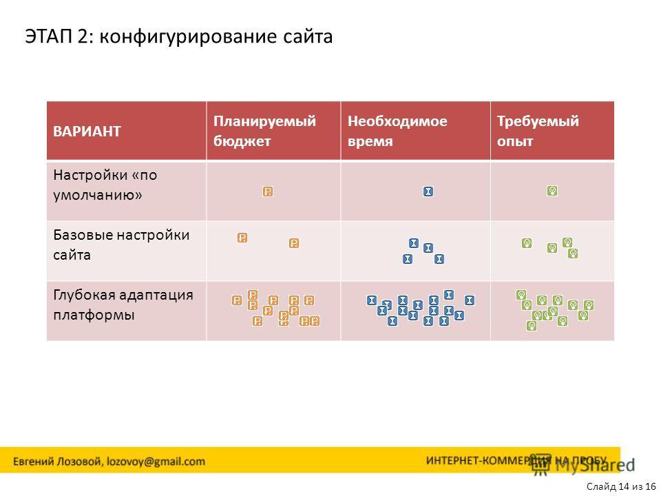 Слайд 14 из 16 ЭТАП 2: конфигурирование сайта ВАРИАНТ Планируемый бюджет Необходимое время Требуемый опыт Настройки «по умолчанию» Базовые настройки сайта Глубокая адаптация платформы