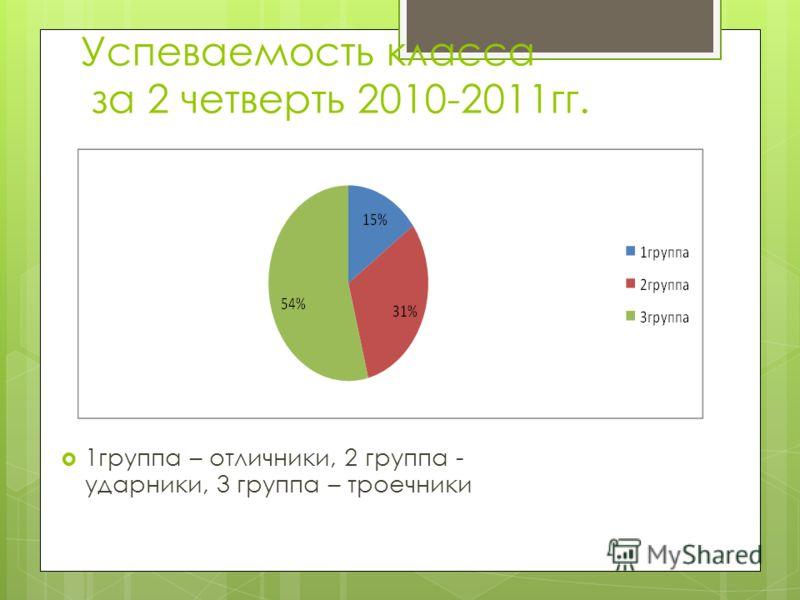 Успеваемость класса за 2 четверть 2010-2011гг. 1группа – отличники, 2 группа - ударники, 3 группа – троечники