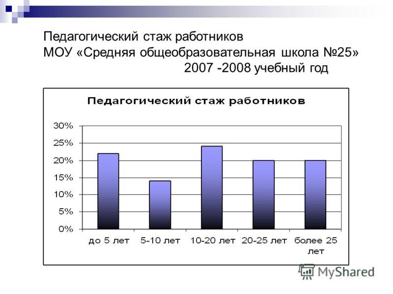 Педагогический стаж работников МОУ «Средняя общеобразовательная школа 25» 2007 -2008 учебный год