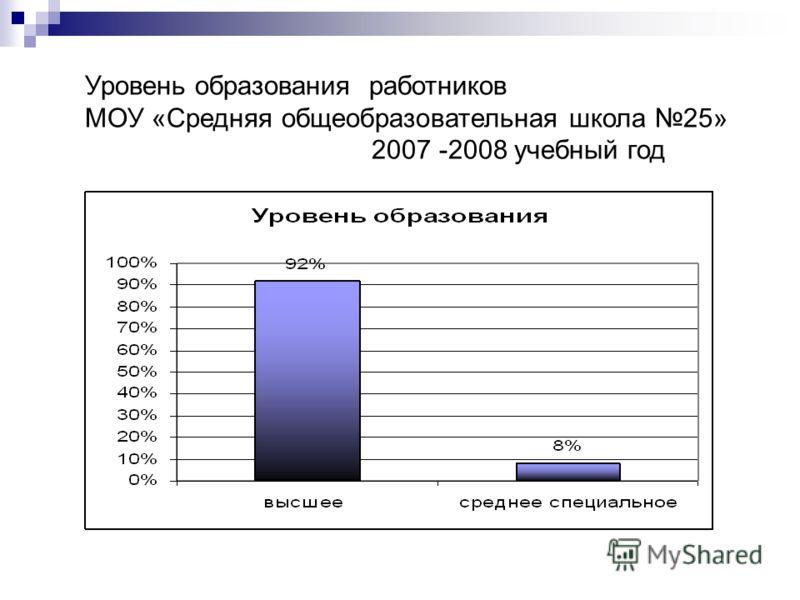 Уровень образования работников МОУ «Средняя общеобразовательная школа 25» 2007 -2008 учебный год