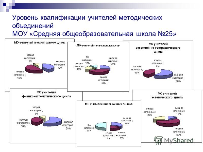 Уровень квалификации учителей методических объединений МОУ «Средняя общеобразовательная школа 25»