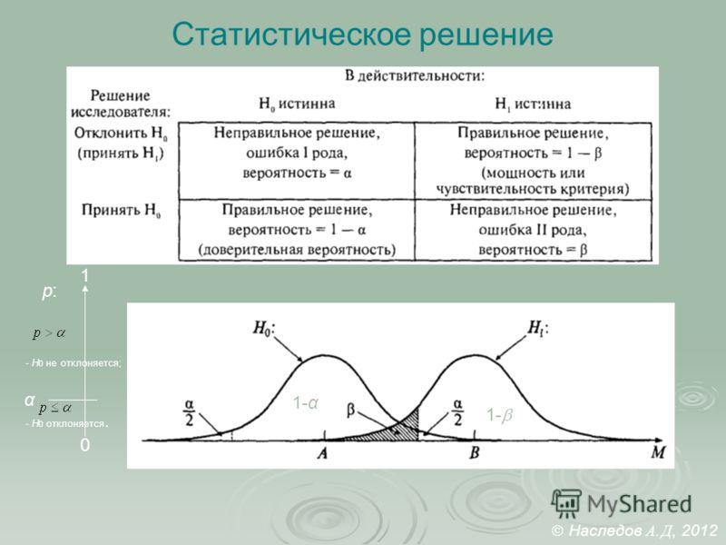 Статистическое решение 1-α 1- p:p: 0 1 α - H 0 не отклоняется; - Н 0 отклоняется. Наследов А. Д, 2012