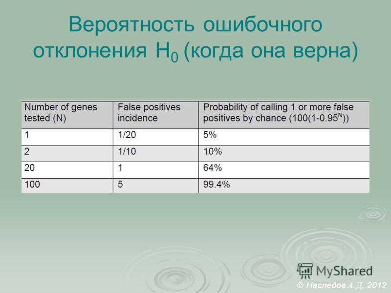Вероятность ошибочного отклонения Н 0 (когда она верна) Наследов А. Д, 2012