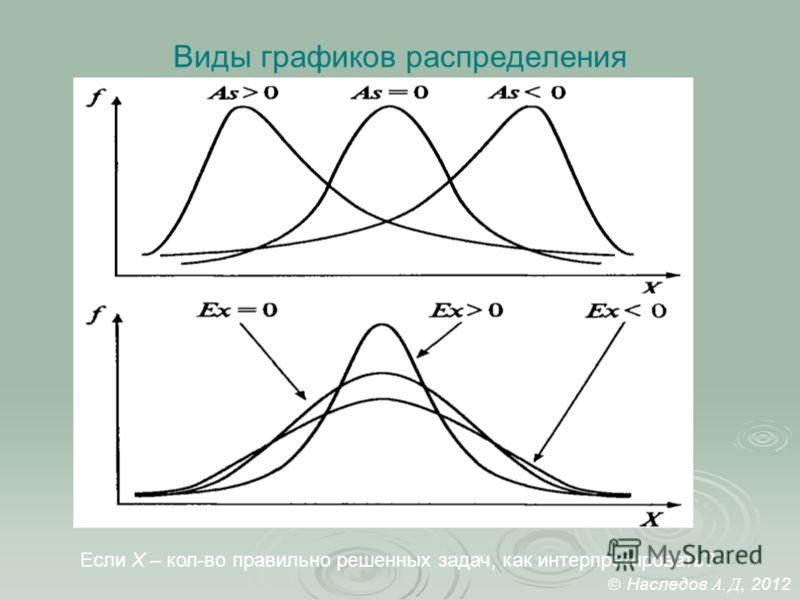 Виды графиков распределения Если Х – кол-во правильно решенных задач, как интерпретировать? Наследов А. Д, 2012