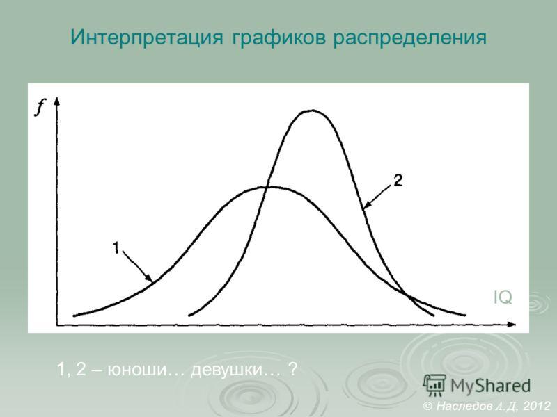 Интерпретация графиков распределения IQ 1, 2 – юноши… девушки… ? Наследов А. Д, 2012