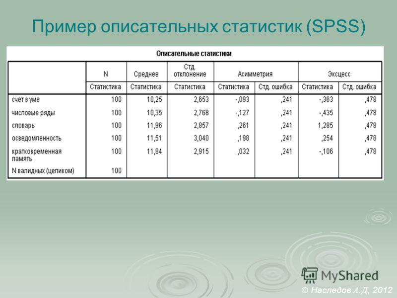 Пример описательных статистик (SPSS) Наследов А. Д, 2012