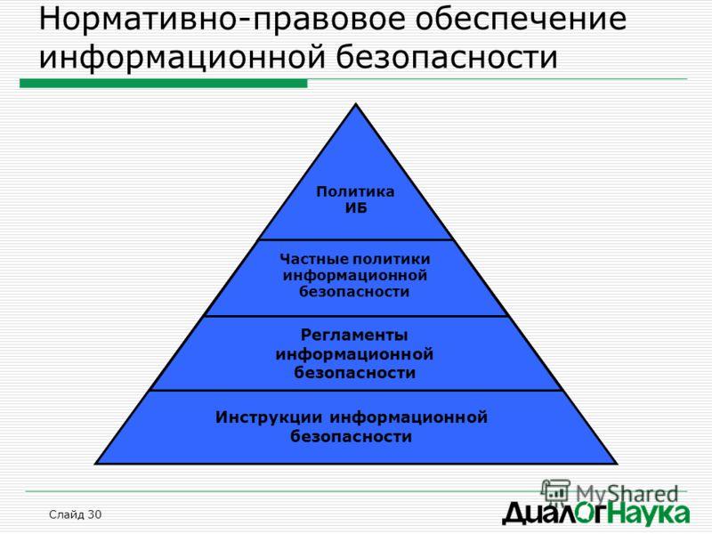 Слайд 30 Нормативно-правовое обеспечение информационной безопасности Политика ИБ Частные политики информационной безопасности Регламенты информационной безопасности Инструкции информационной безопасности