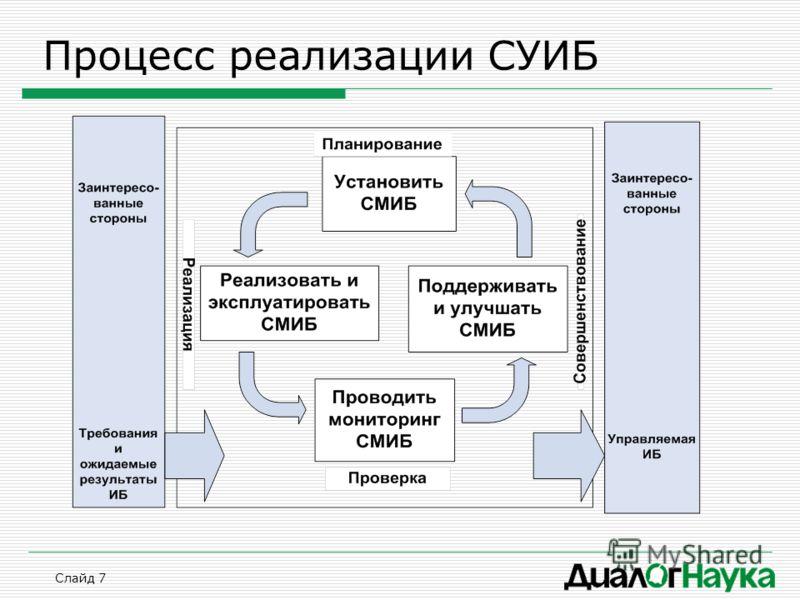 Слайд 7 Процесс реализации СУИБ