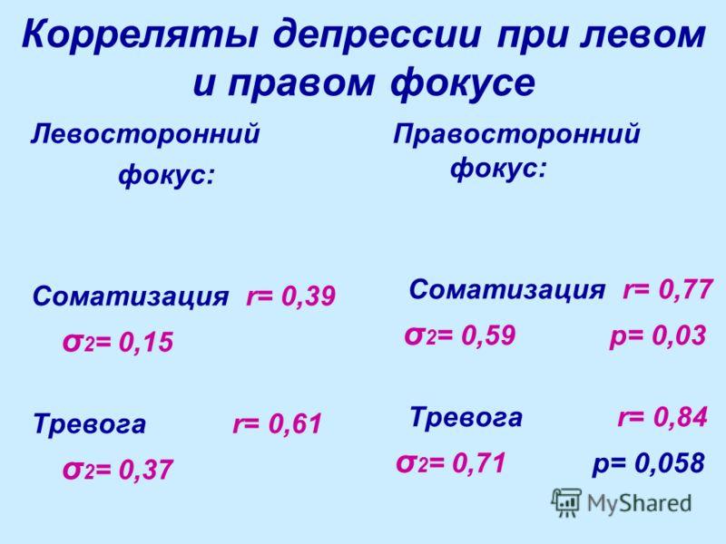Корреляты депрессии при левом и правом фокусе Левосторонний фокус: Соматизация r= 0,39 σ 2 = 0,15 Тревога r= 0,61 σ 2 = 0,37 Правосторонний фокус: Соматизация r= 0,77 σ 2 = 0,59 p= 0,03 Тревога r= 0,84 σ 2 = 0,71 p= 0,058