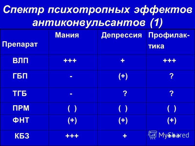 Спектр психотропных эффектов антиконвульсантов (1) Препарат Мания ДепрессияПрофилак- тика ВЛП +++ + ГБП - (+) ? ТГБ - ? ? ПРМ ( ) ФНТ (+) КБЗ +++ +