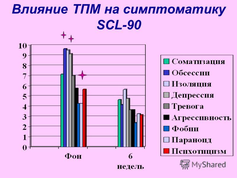 Влияние ТПМ на симптоматику SCL-90
