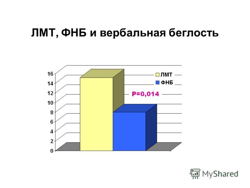 ЛМТ, ФНБ и вербальная беглость P=0,014