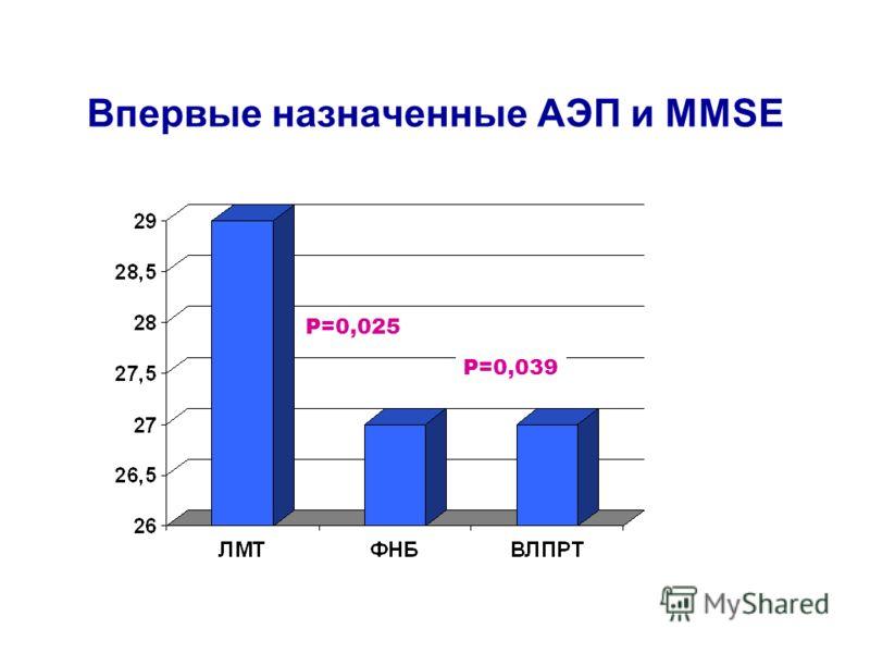Впервые назначенные АЭП и MMSE P=0,025 P=0,039
