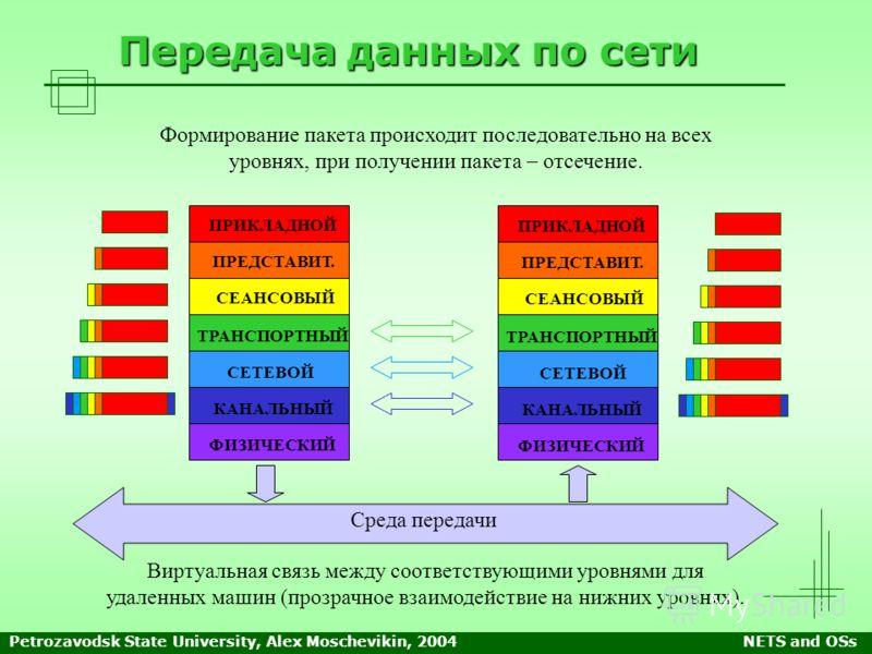 Petrozavodsk State University, Alex Moschevikin, 2004NETS and OSs Передача данных по сети Виртуальная связь между соответствующими уровнями для удаленных машин (прозрачное взаимодействие на нижних уровнях). ПРИКЛАДНОЙ ПРЕДСТАВИТ. СЕАНСОВЫЙ ТРАНСПОРТН