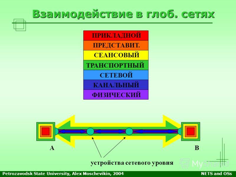 Petrozavodsk State University, Alex Moschevikin, 2004NETS and OSs ПРИКЛАДНОЙ ПРЕДСТАВИТ. СЕАНСОВЫЙ ТРАНСПОРТНЫЙ СЕТЕВОЙ КАНАЛЬНЫЙ ФИЗИЧЕСКИЙ Взаимодействие в глоб. сетях AB устройства сетевого уровня