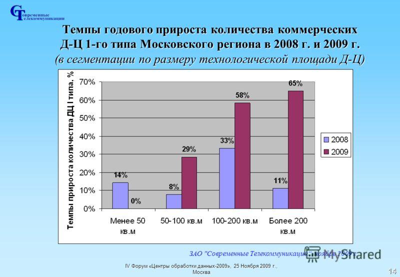 IV Форум «Центры обработки данных-2009», 25 Ноября 2009 г., Москва 14 Темпы годового прироста количества коммерческих Д-Ц 1-го типа Московского региона в 2008 г. и 2009 г. (в сегментации по размеру технологической площади Д-Ц) ЗАО