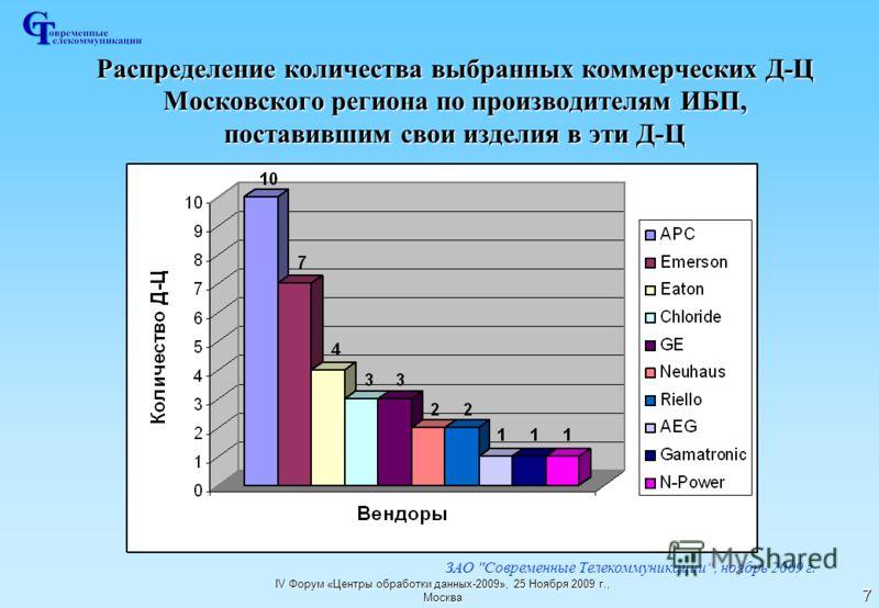 IV Форум «Центры обработки данных-2009», 25 Ноября 2009 г., Москва 7 Распределение количества выбранных коммерческих Д-Ц Московского региона по производителям ИБП, поставившим свои изделия в эти Д-Ц ЗАО Современные Телекоммуникации, ноябрь 2009 г.