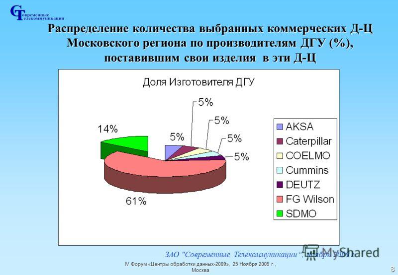 IV Форум «Центры обработки данных-2009», 25 Ноября 2009 г., Москва 8 Распределение количества выбранных коммерческих Д-Ц Московского региона по производителям ДГУ (%), поставившим свои изделия в эти Д-Ц ЗАО