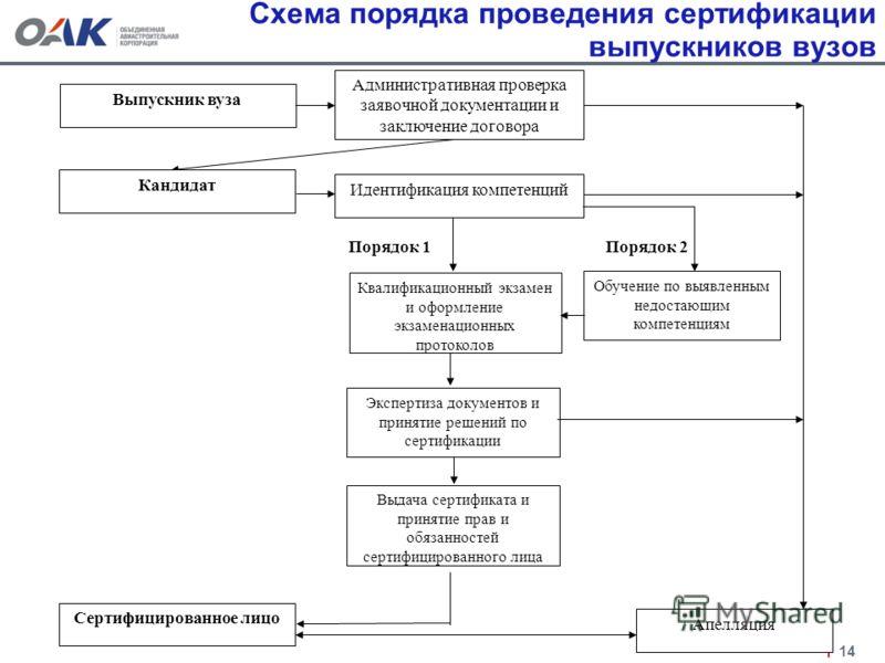 Схема порядка проведения