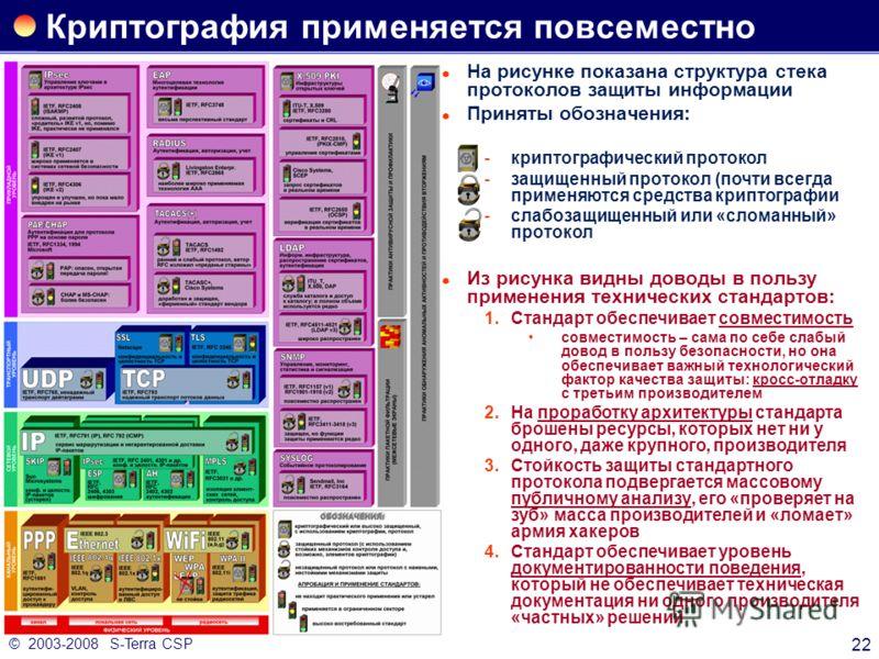 © 2003-2008 S-Terra CSP 22 Криптография применяется повсеместно На рисунке показана структура стека протоколов защиты информации Приняты обозначения: криптографический протокол защищенный протокол (почти всегда применяются средства криптографии сл