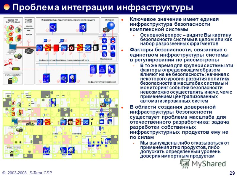 © 2003-2008 S-Terra CSP 29 Проблема интеграции инфраструктуры Ключевое значение имеет единая инфраструктура безопасности комплексной системы Основной вопрос – видите Вы картину безопасности системы в целом или как набор разрозненных фрагментов Факто