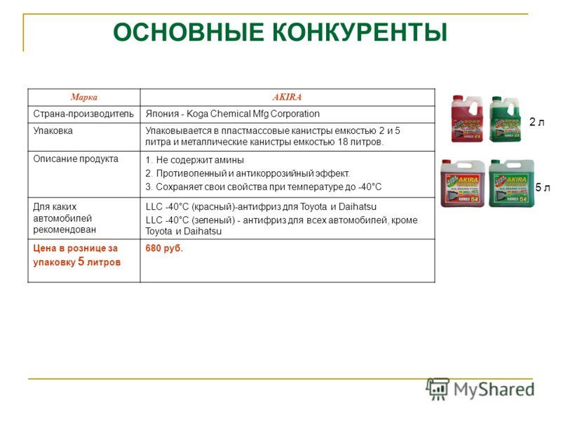 ОСНОВНЫЕ КОНКУРЕНТЫ 2 л МаркаAKIRA Страна-производительЯпония - Koga Chemical Mfg Corporation УпаковкаУпаковывается в пластмассовые канистры емкостью 2 и 5 литра и металлические канистры емкостью 18 литров. Описание продукта1. Не содержит амины 2. Пр