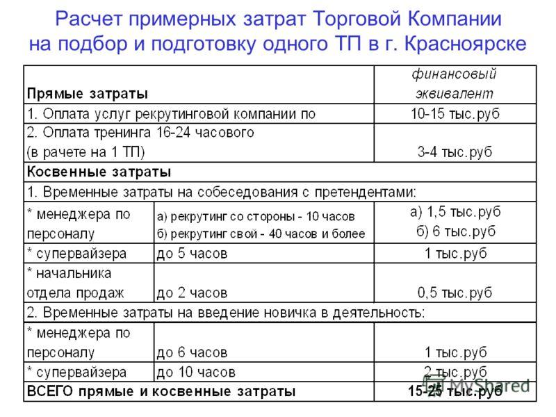 Расчет примерных затрат Торговой Компании на подбор и подготовку одного ТП в г. Красноярске