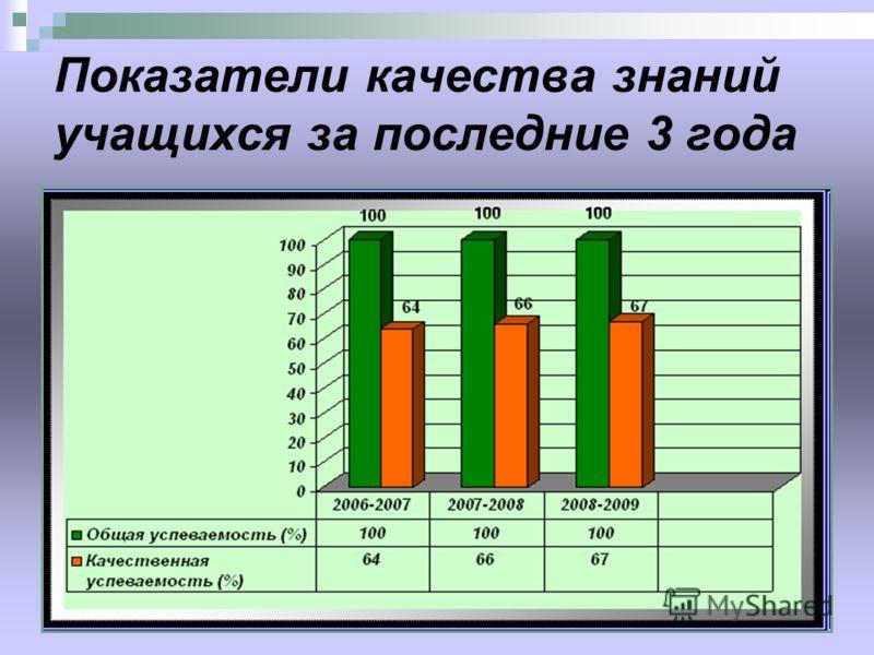 Показатели качества знаний учащихся за последние 3 года