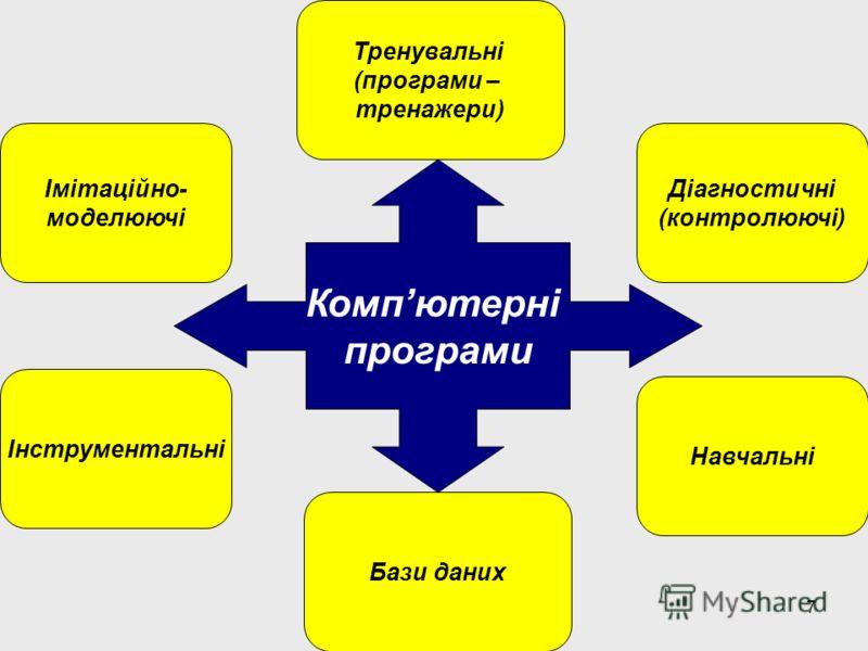 7 Навчальні Тренувальні (програми – тренажери) Імітаційно- моделюючі Діагностичні (контролюючі) Бази даних Інструментальні Компютерні програми