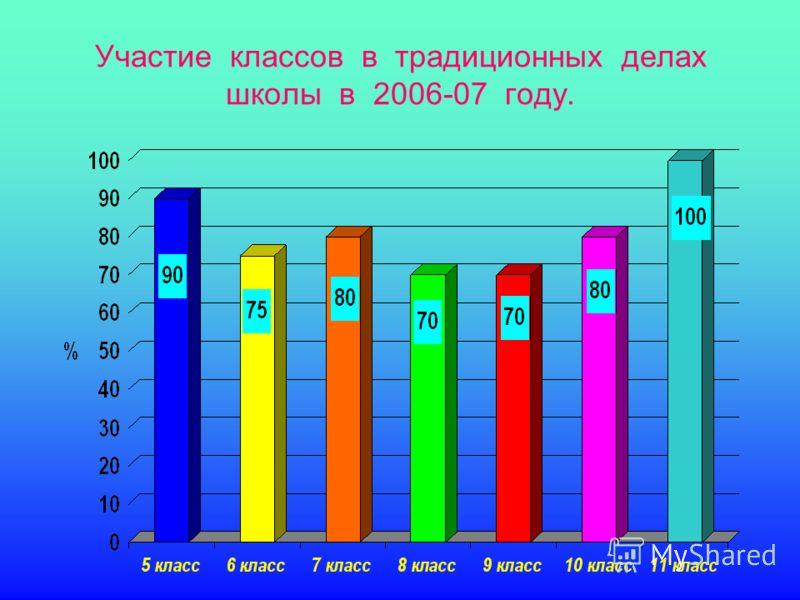 Участие классов в традиционных делах школы в 2006-07 году.