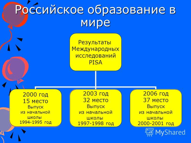 Российское образование в мире 2000 год 15 место Выпуск из начальной школы 1994-1995 год 2006 год 37 место Выпуск из начальной школы 2000-2001 год 2003 год 32 место Выпуск из начальной школы 1997-1998 год