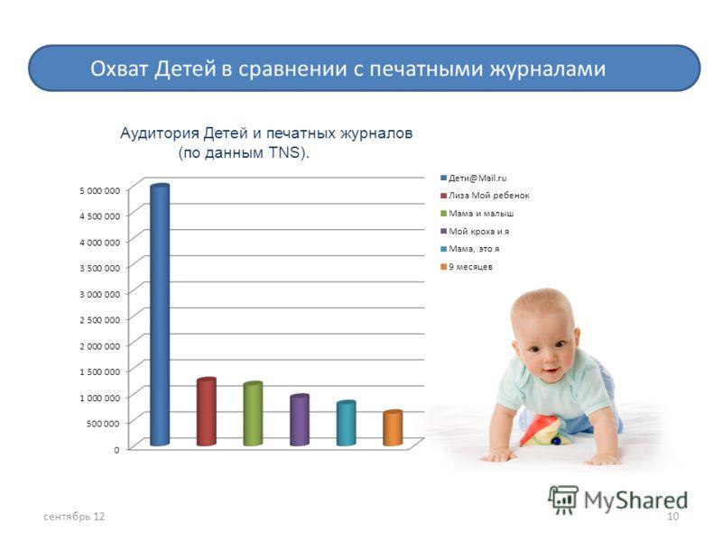 Статистика посещаемости женских сайтов по данным TNS 10 Охват Детей в сравнении с печатными журналами Аудитория Детей и печатных журналов (по данным TNS). сентябрь 12